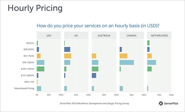 Industry Avg. WordPress Costs