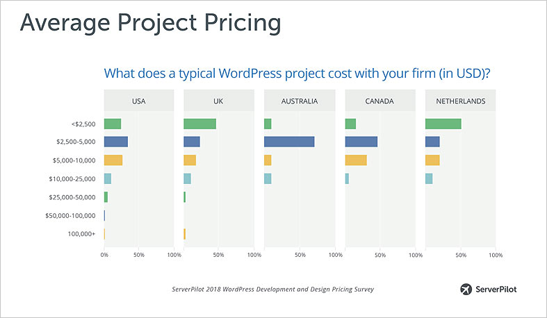 Average WordPress Project Cost for 2017